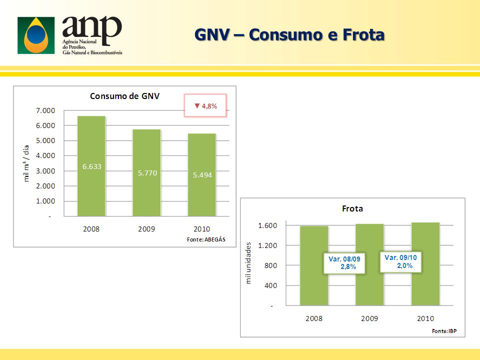 GNV – Consumo e Frota