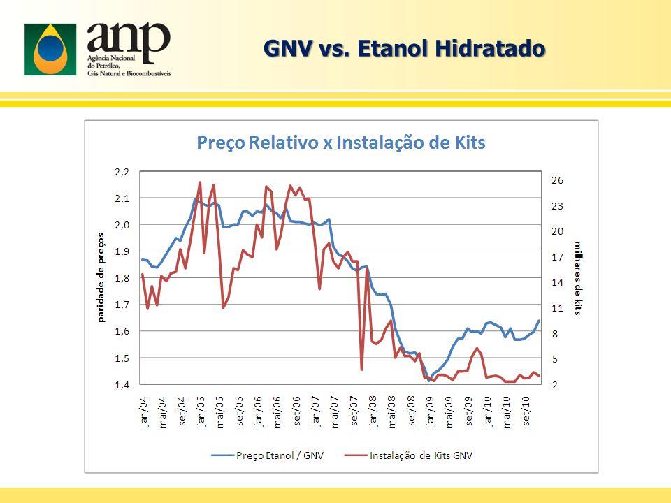 GNV vs. Etanol Hidratado