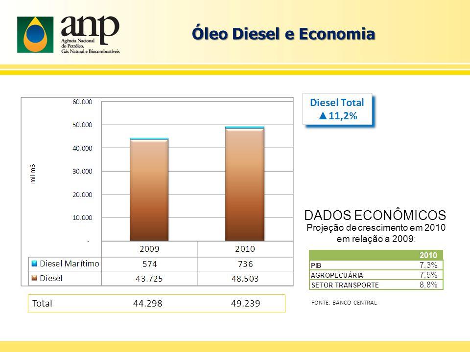 Óleo Diesel e Economia Total 44.298 49.239 DADOS ECONÔMICOS Projeção de crescimento em 2010 em relação a 2009: FONTE: BANCO CENTRAL