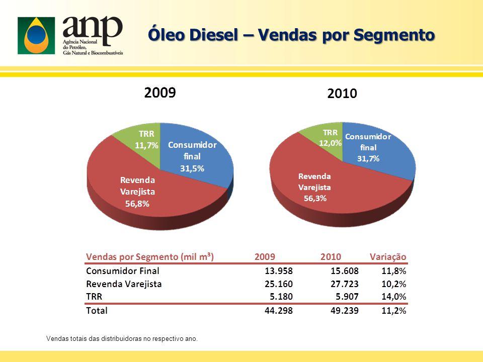Óleo Diesel – Vendas por Segmento Vendas totais das distribuidoras no respectivo ano.