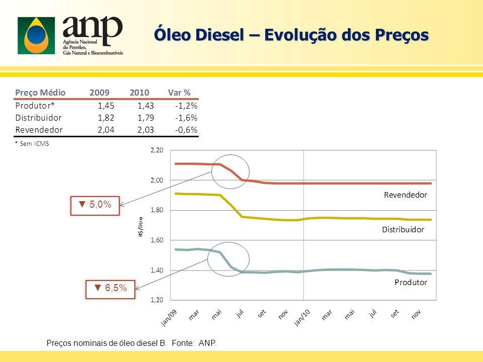 Óleo Diesel – Evolução dos Preços ▼ 6,5% ▼ 5,0% Preços nominais de óleo diesel B. Fonte: ANP.