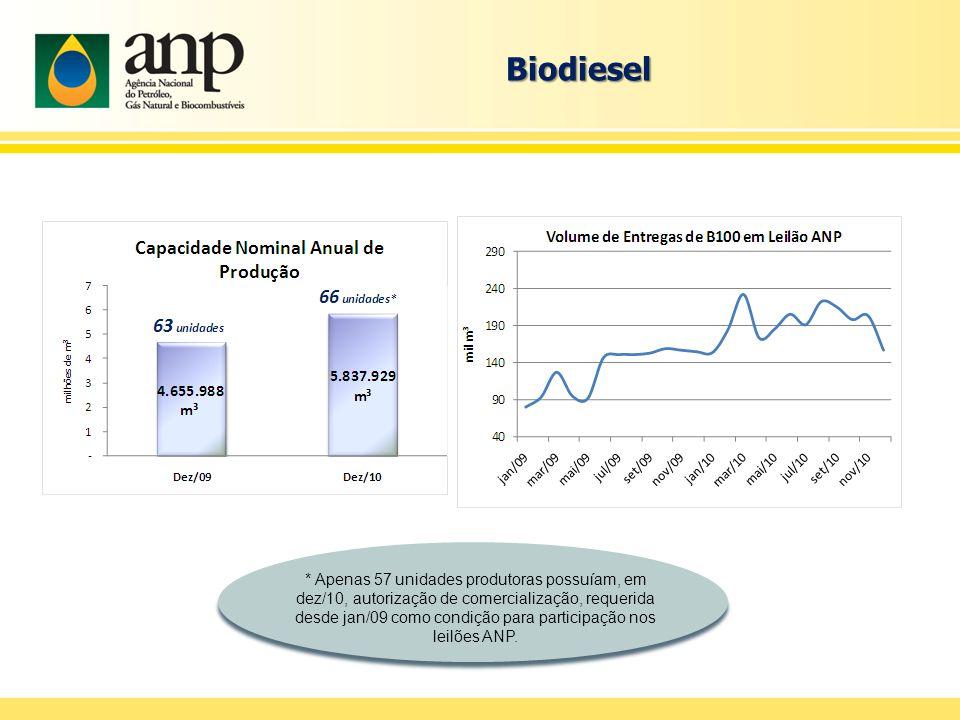 Biodiesel * Apenas 57 unidades produtoras possuíam, em dez/10, autorização de comercialização, requerida desde jan/09 como condição para participação nos leilões ANP.