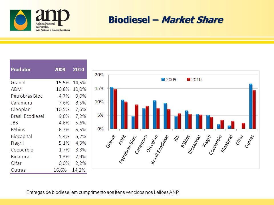 Biodiesel – Market Share Entregas de biodiesel em cumprimento aos itens vencidos nos Leilões ANP.