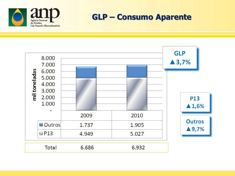 GLP – Consumo Aparente Total 6.686 6.932