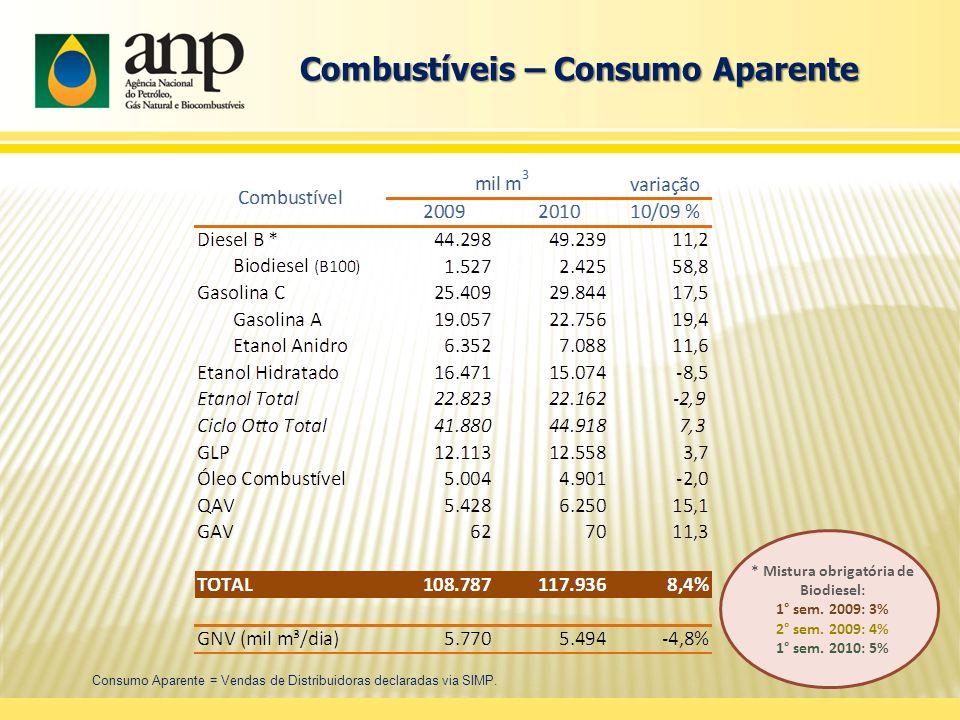 Combustíveis – Consumo Aparente Consumo Aparente = Vendas de Distribuidoras declaradas via SIMP.