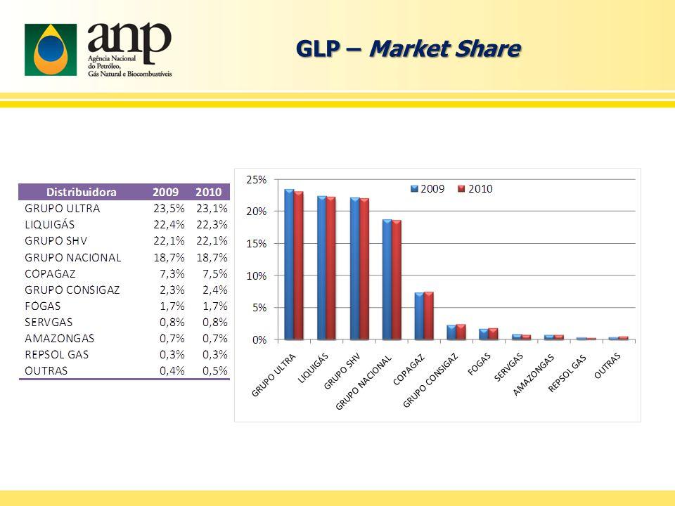 GLP – Market Share
