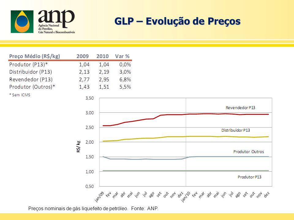 GLP – Evolução de Preços Preços nominais de gás liquefeito de petróleo. Fonte: ANP.
