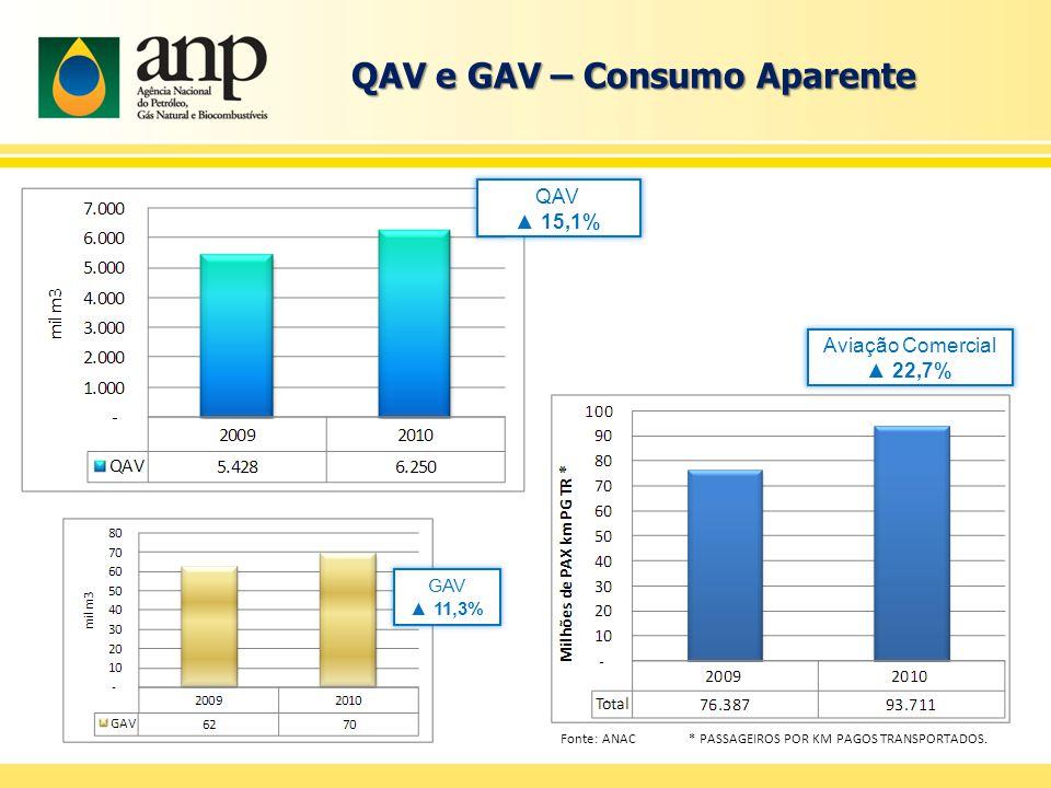 QAV e GAV – Consumo Aparente QAV ▲ 15,1% Aviação Comercial ▲ 22,7% Fonte: ANAC * PASSAGEIROS POR KM PAGOS TRANSPORTADOS.