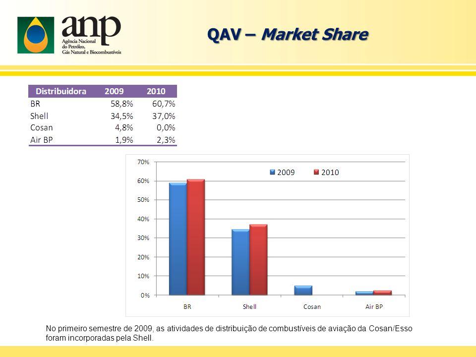 QAV – Market Share No primeiro semestre de 2009, as atividades de distribuição de combustíveis de aviação da Cosan/Esso foram incorporadas pela Shell.