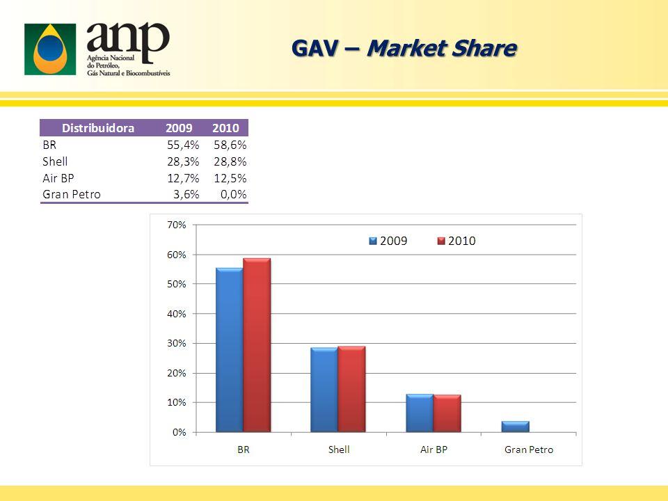GAV – Market Share