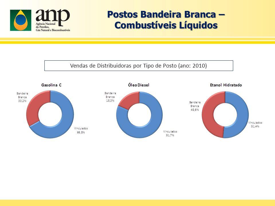 Postos Bandeira Branca – Combustíveis Líquidos Vendas de Distribuidoras por Tipo de Posto (ano: 2010)