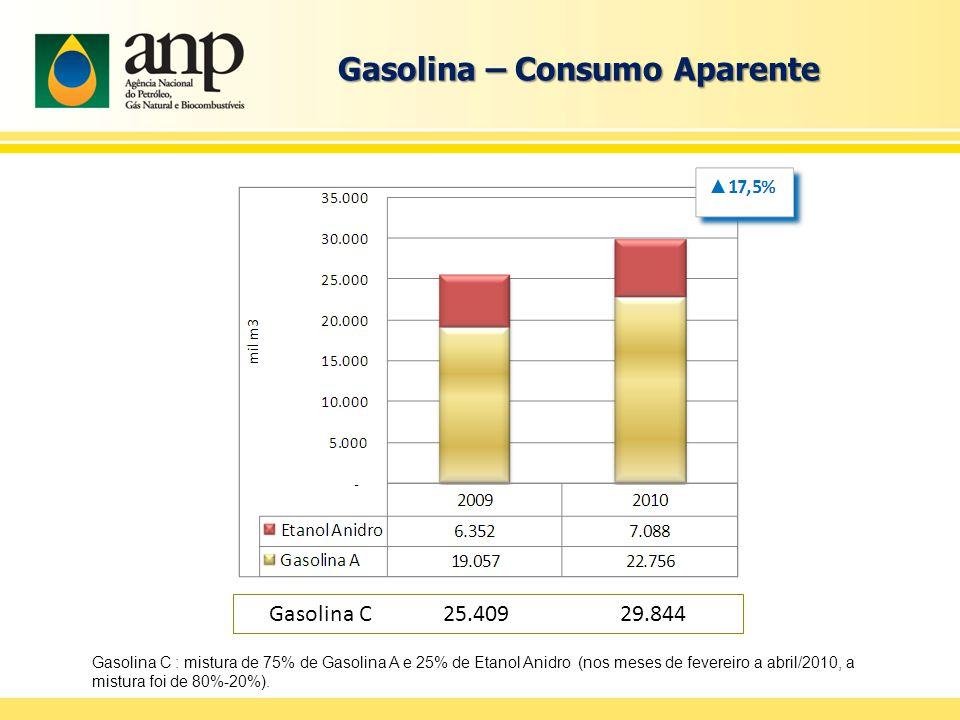 Gasolina – Consumo Aparente Gasolina C : mistura de 75% de Gasolina A e 25% de Etanol Anidro (nos meses de fevereiro a abril/2010, a mistura foi de 80%-20%).