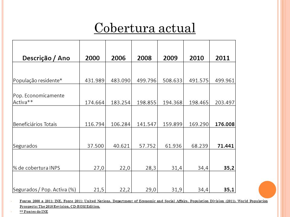 Cobertura actual Fontes 2000 a 2011: INE, Fonte 2011: United Nations, Department of Economic and Social Affairs, Population Division (2011).