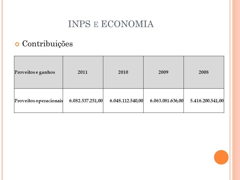 INPS E ECONOMIA Contribuições Proveitos e ganhos2011201020092008 Proveitos operacionais 6.082.537.251,00 6.048.112.540,00 6.063.081.636,00 5.416.200.541,00