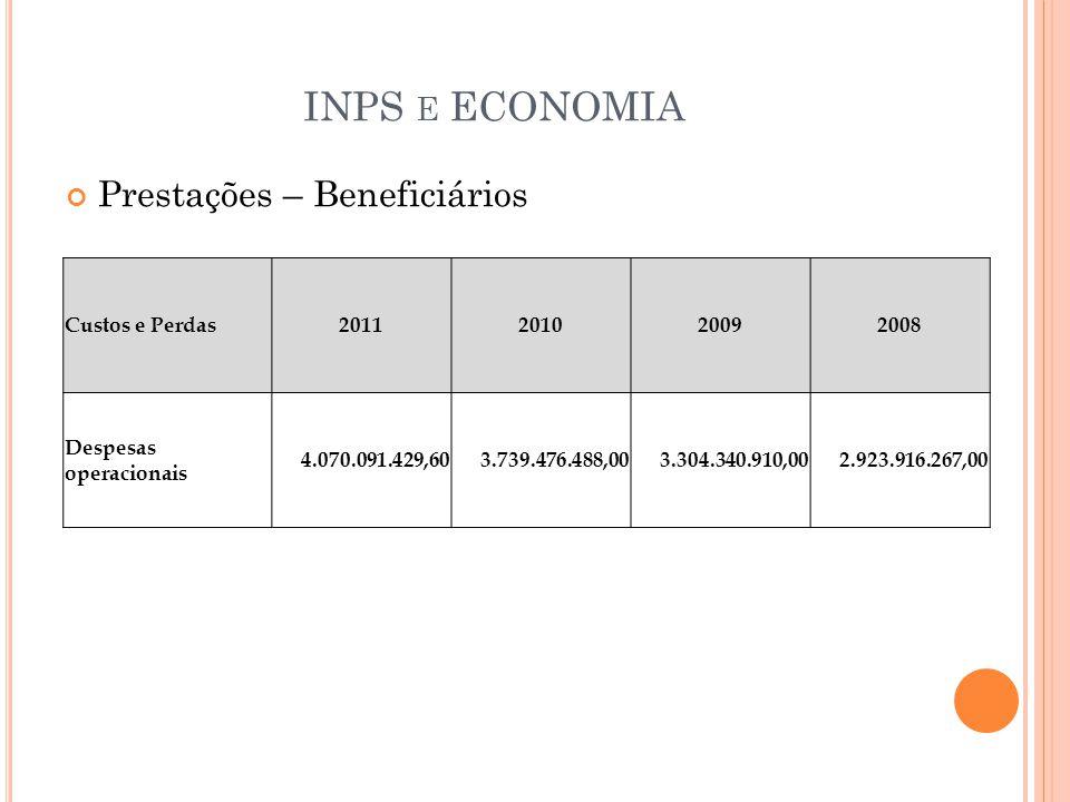 INPS E ECONOMIA Prestações – Beneficiários Custos e Perdas2011201020092008 Despesas operacionais 4.070.091.429,60 3.739.476.488,00 3.304.340.910,00 2.923.916.267,00