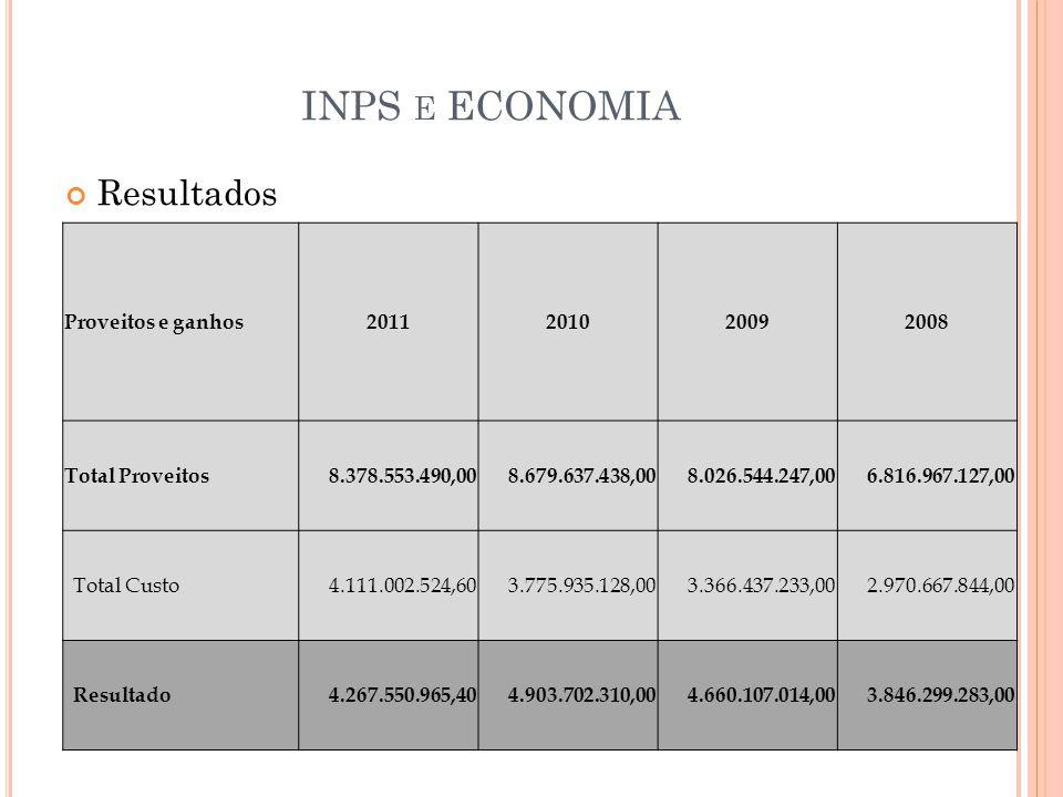 INPS E ECONOMIA Resultados Proveitos e ganhos2011201020092008 Total Proveitos 8.378.553.490,00 8.679.637.438,00 8.026.544.247,00 6.816.967.127,00 Tota