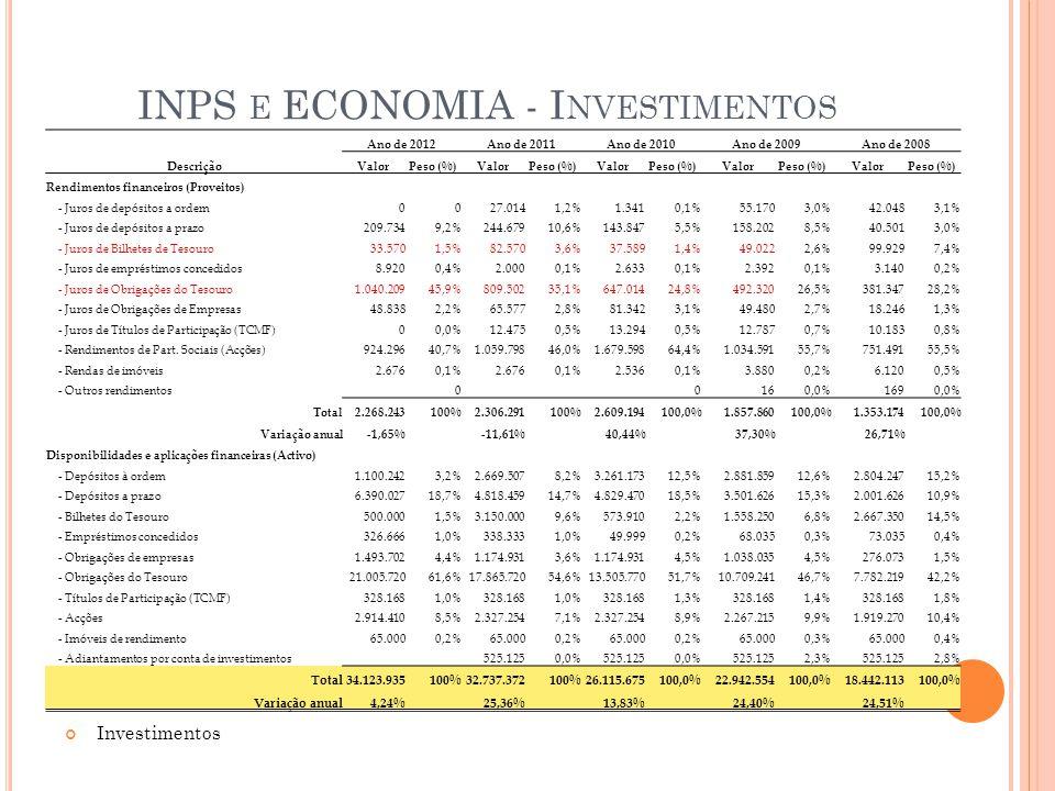 INPS E ECONOMIA - I NVESTIMENTOS Investimentos Ano de 2012Ano de 2011Ano de 2010Ano de 2009Ano de 2008 DescriçãoValorPeso (%)ValorPeso (%)ValorPeso (%)ValorPeso (%)ValorPeso (%) Rendimentos financeiros (Proveitos) - Juros de depósitos a ordem0027.0141,2%1.3410,1%55.1703,0%42.0483,1% - Juros de depósitos a prazo209.7349,2%244.67910,6%143.8475,5%158.2028,5%40.5013,0% - Juros de Bilhetes de Tesouro33.5701,5%82.5703,6%37.5891,4%49.0222,6%99.9297,4% - Juros de empréstimos concedidos8.9200,4%2.0000,1%2.6330,1%2.3920,1%3.1400,2% - Juros de Obrigações do Tesouro1.040.20945,9%809.50235,1%647.01424,8%492.32026,5%381.34728,2% - Juros de Obrigações de Empresas48.8382,2%65.5772,8%81.3423,1%49.4802,7%18.2461,3% - Juros de Títulos de Participação (TCMF)00,0%12.4750,5%13.2940,5%12.7870,7%10.1830,8% - Rendimentos de Part.