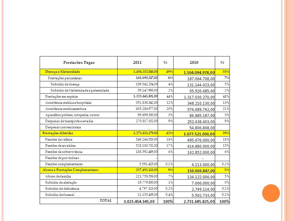Prestacões Pagas2011%2010% Doença e Maternidade 1.494.332.048,0049% 1.504.094.978,00 55% Prestações pecuniárias 168.690.247,006% 187.064.708,00 7% Sub