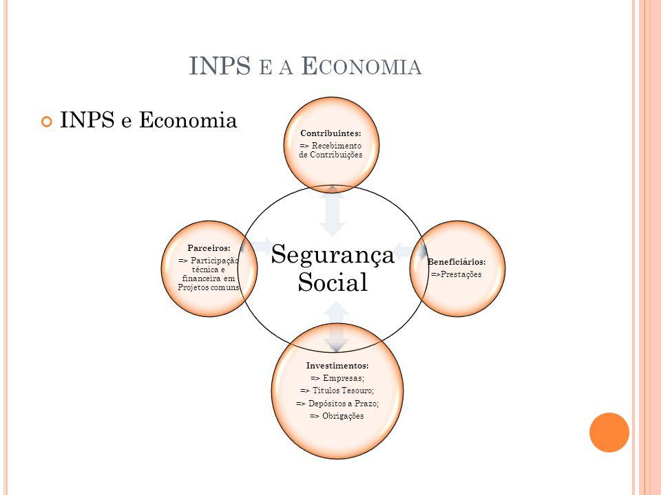 INPS E A E CONOMIA INPS e Economia Segurança Social Contribuintes: => Recebimento de Contribuições Beneficiários: =>Prestações Investimentos: => Empresas; => Títulos Tesouro; => Depósitos a Prazo; => Obrigações Parceiros: => Participação técnica e financeira em Projetos comuns