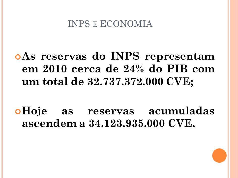 INPS E ECONOMIA As reservas do INPS representam em 2010 cerca de 24% do PIB com um total de 32.737.372.000 CVE; Hoje as reservas acumuladas ascendem a 34.123.935.000 CVE.