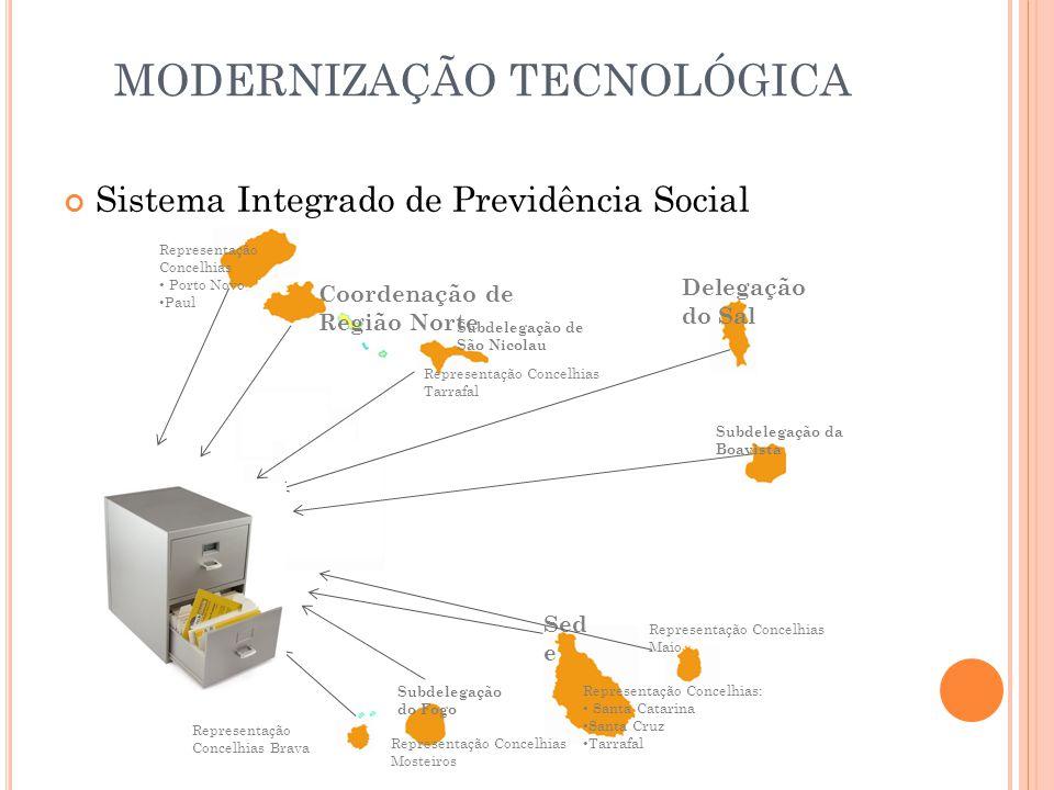 MODERNIZAÇÃO TECNOLÓGICA Sistema Integrado de Previdência Social Coordenação de Região Norte Subdelegação do Fogo Subdelegação da Boavista Subdelegaçã