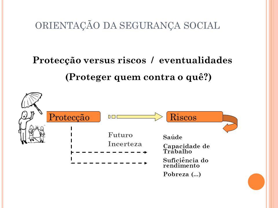 ORIENTAÇÃO DA SEGURANÇA SOCIAL Protecção versus riscos / eventualidades (Proteger quem contra o quê?) Protecção Riscos Saúde Capacidade de Trabalho Suficiência do rendimento Pobreza (...) Futuro Incerteza