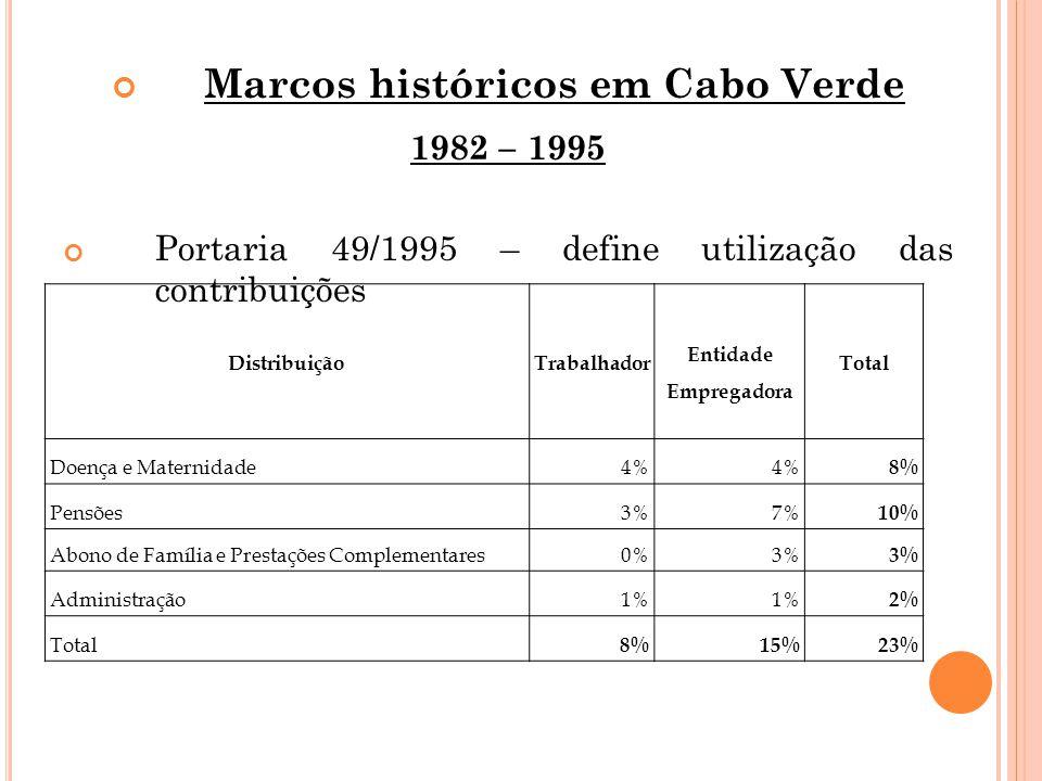 Marcos históricos em Cabo Verde 1982 – 1995 Portaria 49/1995 – define utilização das contribuições DistribuiçãoTrabalhador Entidade Empregadora Total Doença e Maternidade4% 8% Pensões3%7% 10% Abono de Família e Prestações Complementares0%3% Administração1% 2% Total 8%15%23%