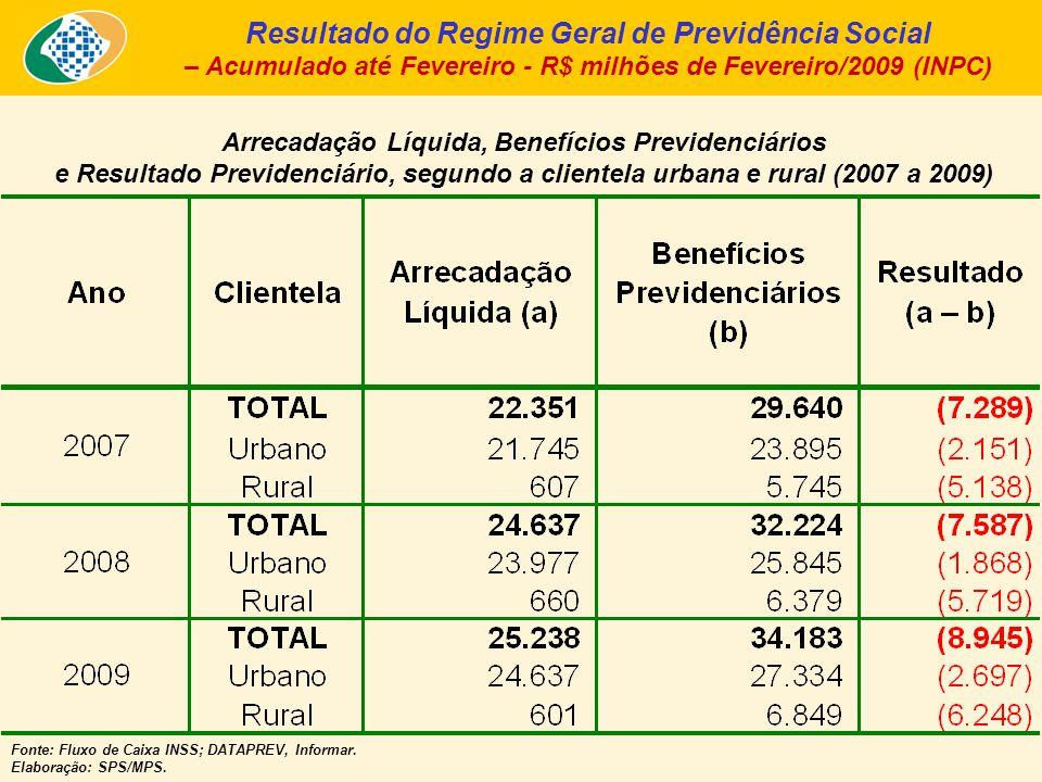 Arrecadação Líquida, Benefícios Previdenciários e Resultado Previdenciário, segundo a clientela urbana e rural (2007 a 2009) Fonte: Fluxo de Caixa INS