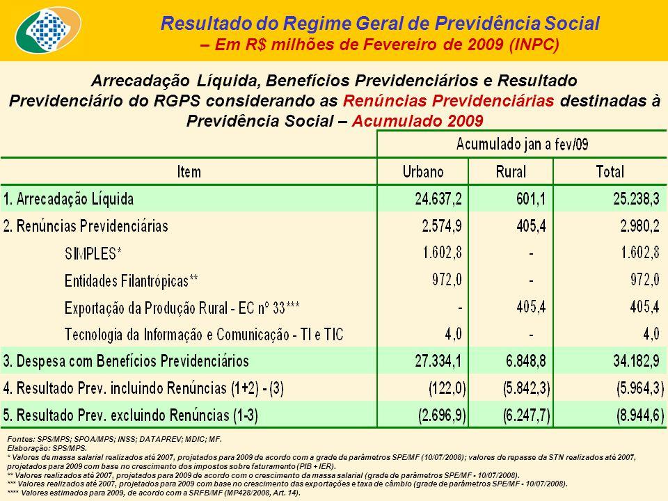 Arrecadação Líquida, Benefícios Previdenciários e Resultado Previdenciário do RGPS considerando as Renúncias Previdenciárias destinadas à Previdência Social – Acumulado 2009 Resultado do Regime Geral de Previdência Social – Em R$ milhões de Fevereiro de 2009 (INPC) Fontes: SPS/MPS; SPOA/MPS; INSS; DATAPREV; MDIC; MF.
