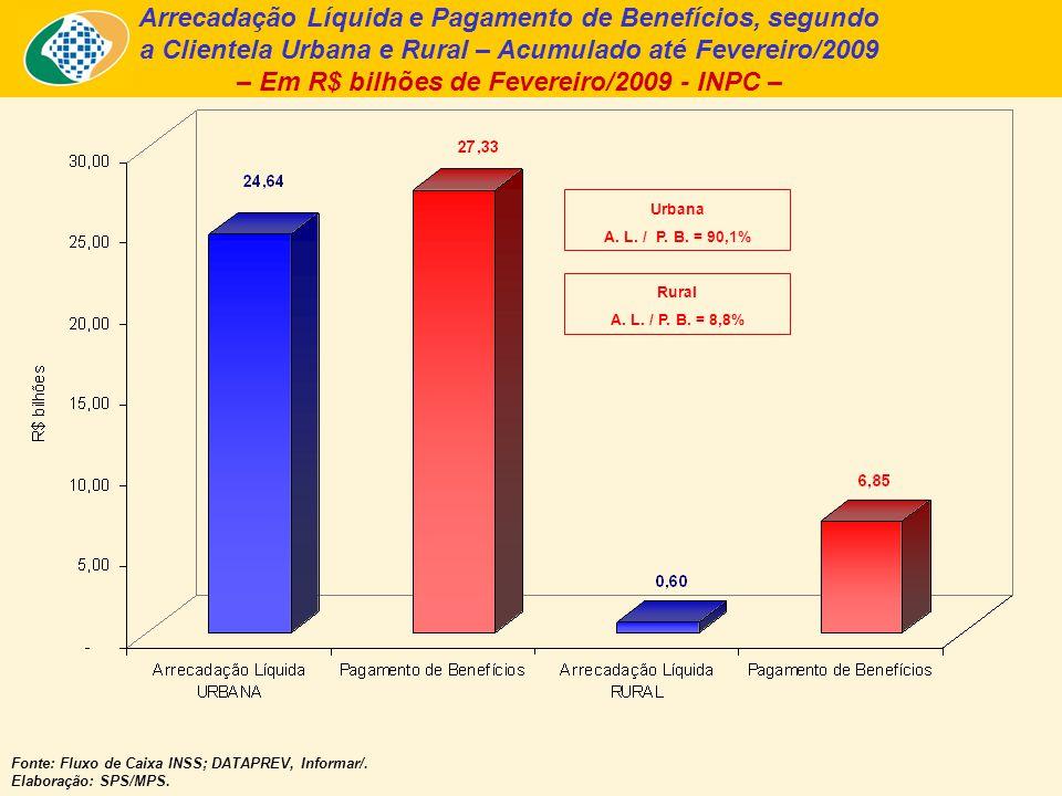 Arrecadação Líquida e Pagamento de Benefícios, segundo a Clientela Urbana e Rural – Acumulado até Fevereiro/2009 – Em R$ bilhões de Fevereiro/2009 - INPC – Fonte: Fluxo de Caixa INSS; DATAPREV, Informar/.