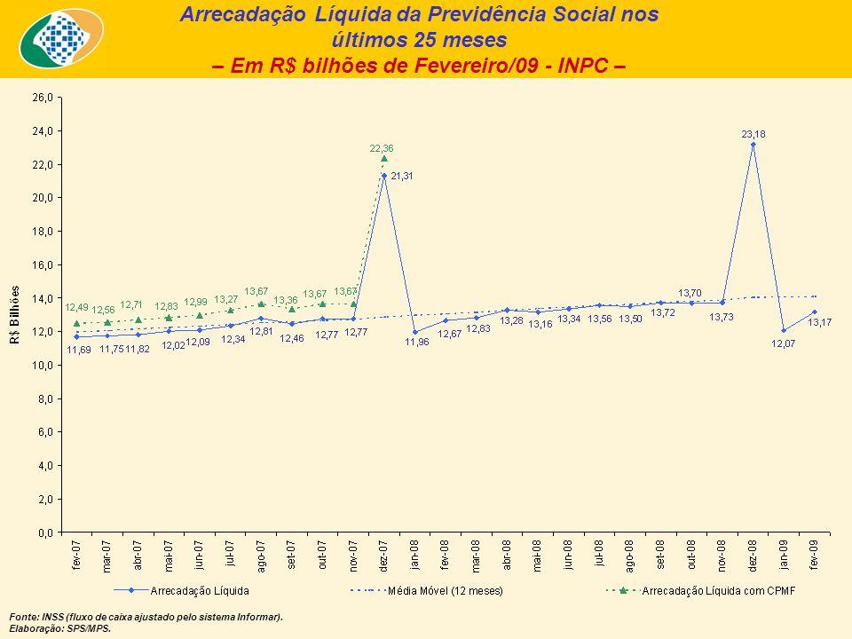 Arrecadação Líquida da Previdência Social nos últimos 25 meses – Em R$ bilhões de Fevereiro/09 - INPC – Fonte: INSS (fluxo de caixa ajustado pelo sist