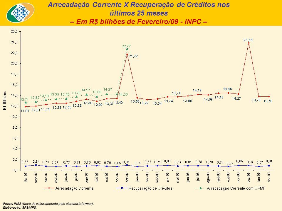 Arrecadação Corrente X Recuperação de Créditos nos últimos 25 meses – Em R$ bilhões de Fevereiro/09 - INPC – Fonte: INSS (fluxo de caixa ajustado pelo sistema Informar).