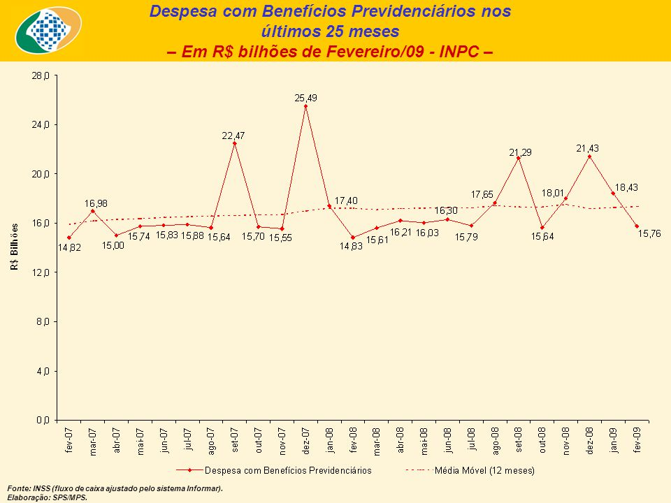 Despesa com Benefícios Previdenciários nos últimos 25 meses – Em R$ bilhões de Fevereiro/09 - INPC – Fonte: INSS (fluxo de caixa ajustado pelo sistema