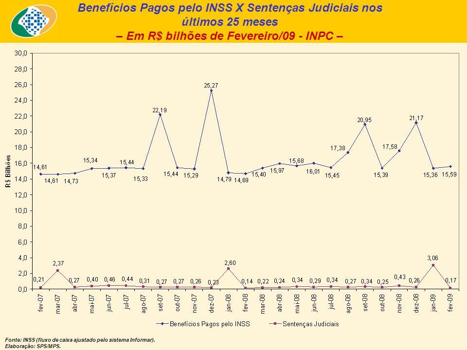 Benefícios Pagos pelo INSS X Sentenças Judiciais nos últimos 25 meses – Em R$ bilhões de Fevereiro/09 - INPC – Fonte: INSS (fluxo de caixa ajustado pe