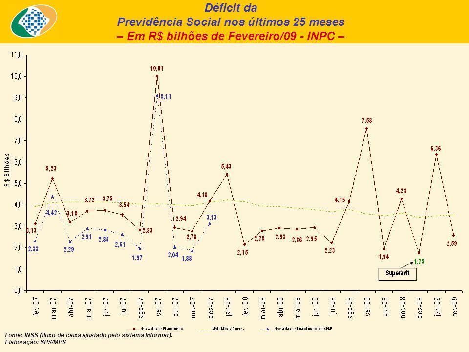 Déficit da Previdência Social nos últimos 25 meses – Em R$ bilhões de Fevereiro/09 - INPC – Fonte: INSS (fluxo de caixa ajustado pelo sistema Informar).