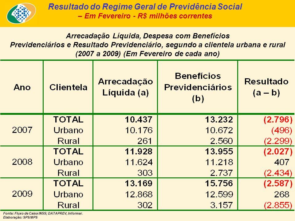 Arrecadação Líquida, Despesa com Benefícios Previdenciários e Resultado Previdenciário, segundo a clientela urbana e rural (2007 a 2009) (Em Fevereiro