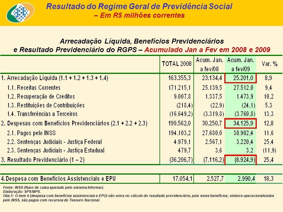 Arrecadação Líquida, Benefícios Previdenciários e Resultado Previdenciário do RGPS – Acumulado Jan a Fev em 2008 e 2009 Resultado do Regime Geral de P