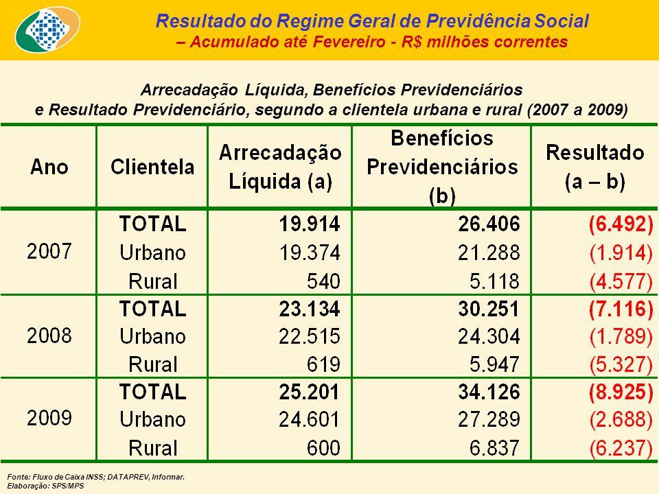 Arrecadação Líquida, Benefícios Previdenciários e Resultado Previdenciário, segundo a clientela urbana e rural (2007 a 2009) Resultado do Regime Geral