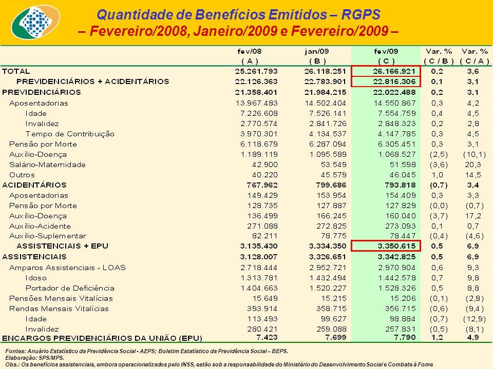 Quantidade de Benefícios Emitidos – RGPS – Fevereiro/2008, Janeiro/2009 e Fevereiro/2009 – Fontes: Anuário Estatístico da Previdência Social - AEPS; Boletim Estatístico da Previdência Social – BEPS.