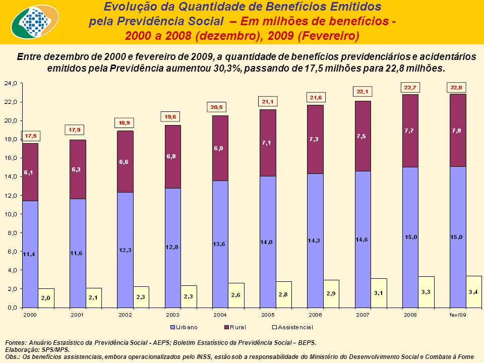 Entre dezembro de 2000 e fevereiro de 2009, a quantidade de benefícios previdenciários e acidentários emitidos pela Previdência aumentou 30,3%, passando de 17,5 milhões para 22,8 milhões.