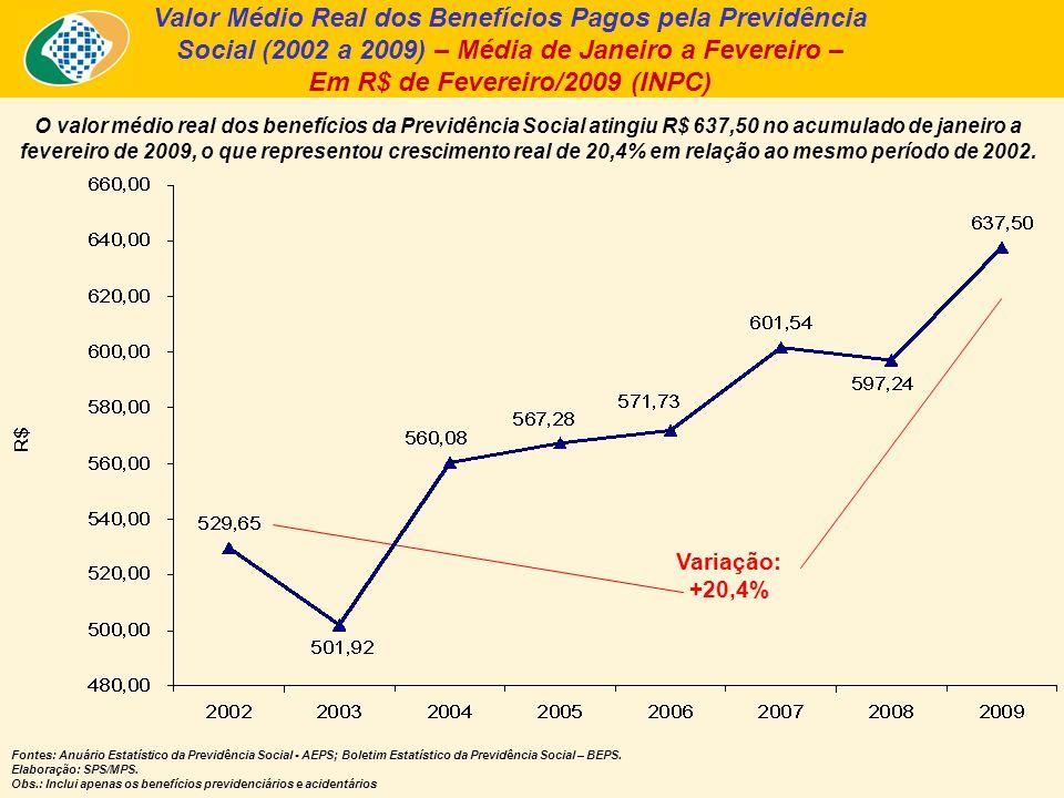 Valor Médio Real dos Benefícios Pagos pela Previdência Social (2002 a 2009) – Média de Janeiro a Fevereiro – Em R$ de Fevereiro/2009 (INPC) O valor mé