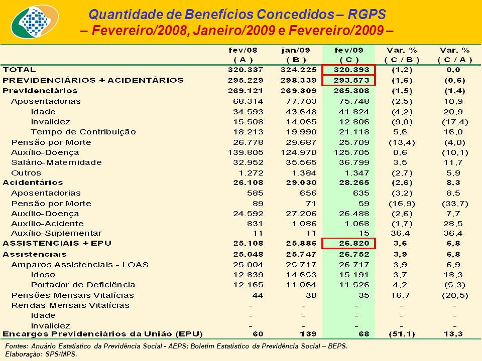 Quantidade de Benefícios Concedidos – RGPS – Fevereiro/2008, Janeiro/2009 e Fevereiro/2009 – Fontes: Anuário Estatístico da Previdência Social - AEPS;