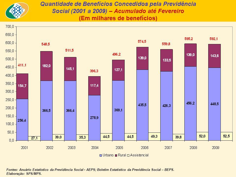 Quantidade de Benefícios Concedidos pela Previdência Social (2001 a 2009) – Acumulado até Fevereiro (Em milhares de benefícios) Fontes: Anuário Estatístico da Previdência Social - AEPS; Boletim Estatístico da Previdência Social – BEPS.
