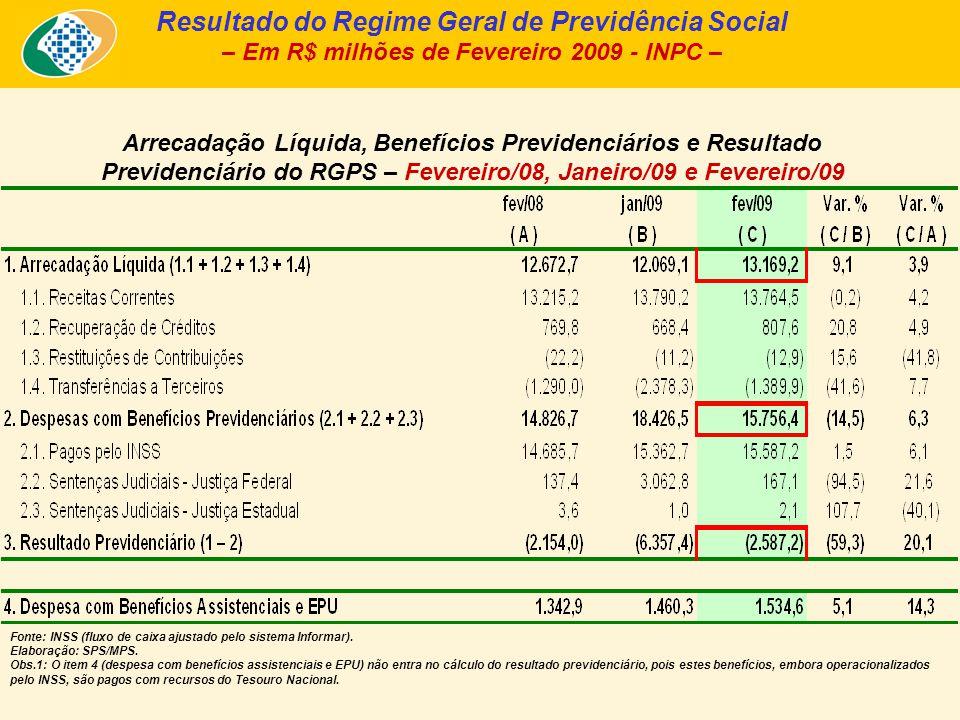 Arrecadação Líquida, Benefícios Previdenciários e Resultado Previdenciário do RGPS – Fevereiro/08, Janeiro/09 e Fevereiro/09 Resultado do Regime Geral