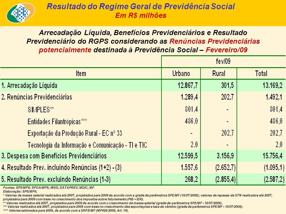 Arrecadação Líquida, Benefícios Previdenciários e Resultado Previdenciário do RGPS considerando as Renúncias Previdenciárias potencialmente destinada