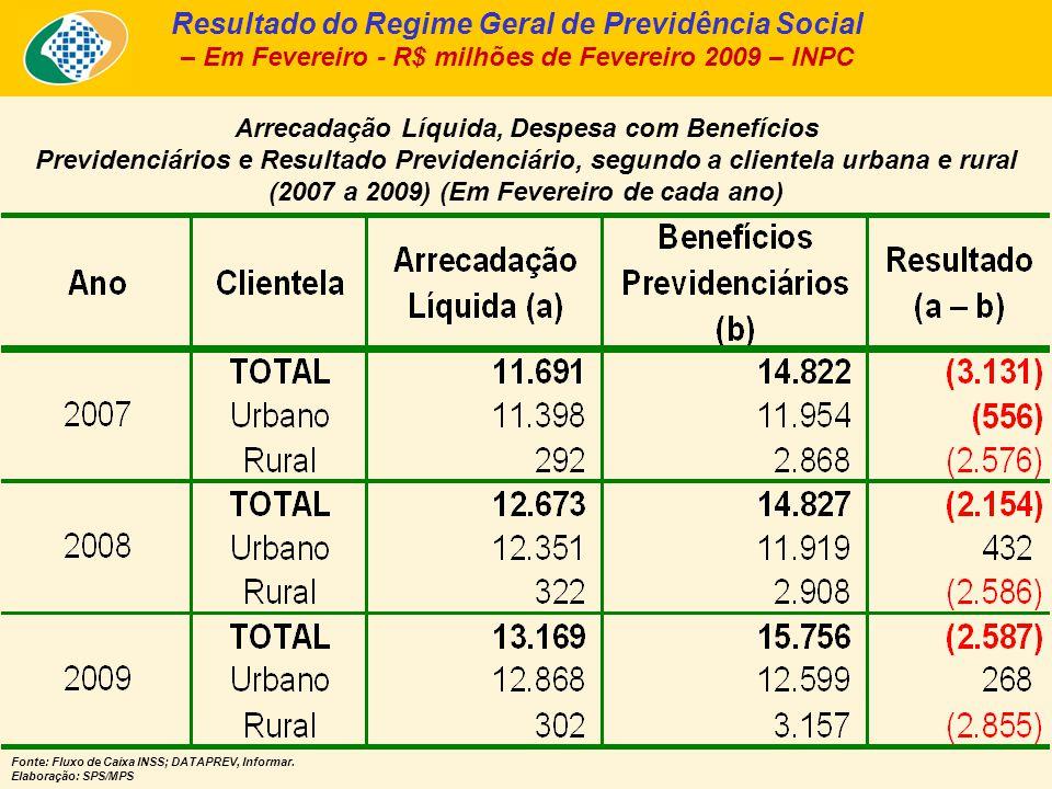 Arrecadação Líquida, Despesa com Benefícios Previdenciários e Resultado Previdenciário, segundo a clientela urbana e rural (2007 a 2009) (Em Fevereiro de cada ano) Fonte: Fluxo de Caixa INSS; DATAPREV, Informar.