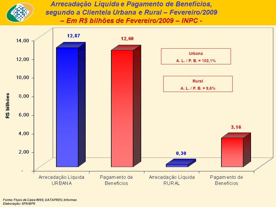 Arrecadação Líquida e Pagamento de Benefícios, segundo a Clientela Urbana e Rural – Fevereiro/2009 – Em R$ bilhões de Fevereiro/2009 – INPC - Fonte: Fluxo de Caixa INSS; DATAPREV, Informar.