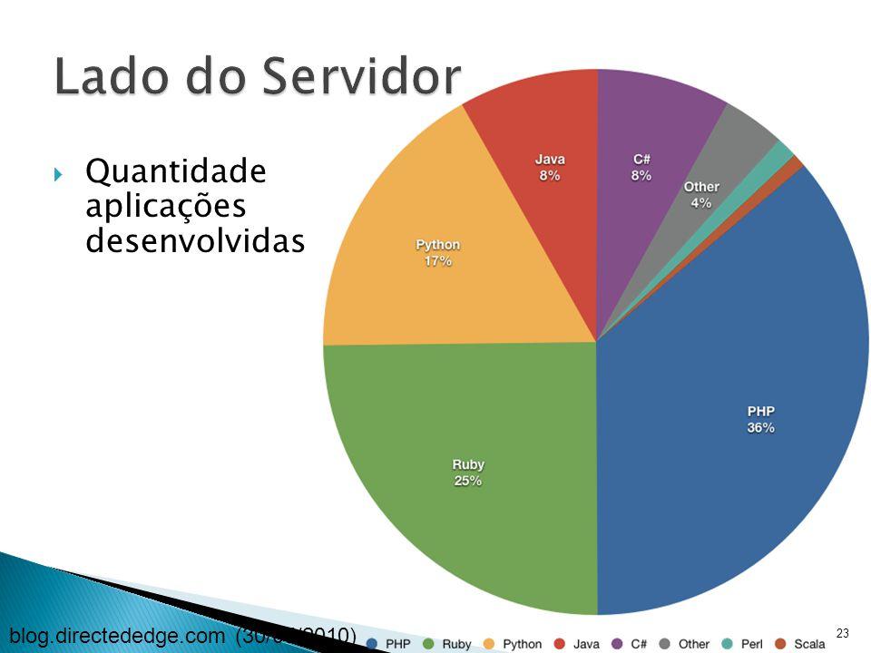  Quantidade aplicações desenvolvidas 23 blog.directededge.com (30/05/2010)