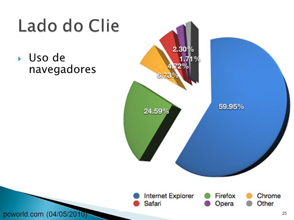  Uso de navegadores 25 pcworld.com (04/05/2010)