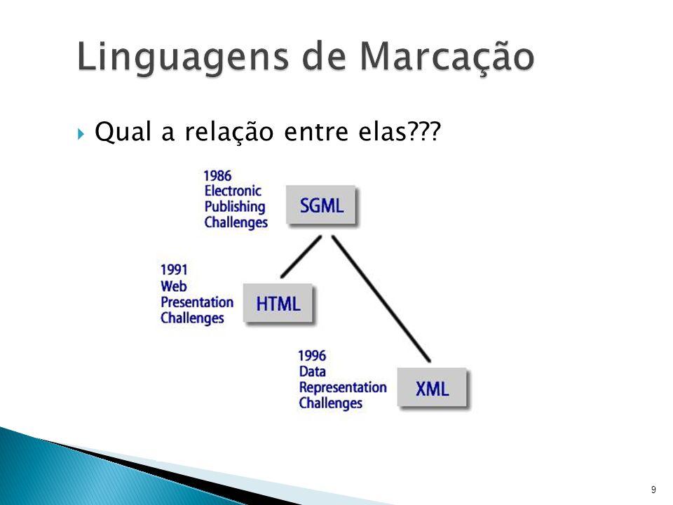  HTML é fruto do casamento dos padrões HyTime e SGML ◦ HyTime é um padrão para a representação estruturada de hipermídia e conteúdo baseado em tempo  Um documento é visto como um conjunto de eventos concorrentes dependentes de tempo (como áudio, vídeo, etc.), conectados por hiper-ligações ◦ SGML é um padrão de formatação de textos  Não foi desenvolvido para hipertexto, mas tornou-se conveniente para transformar documentos em hiper- objetos e para descrever as ligações 20